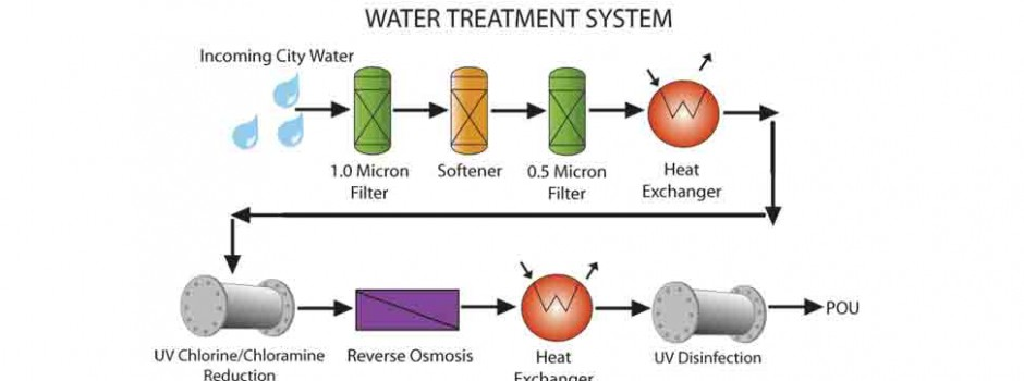 Water Systems Controls